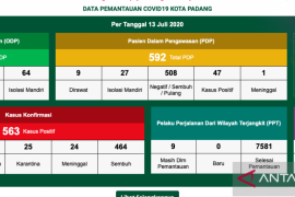464 warga Padang positif COVID-19 dinyatakan  sembuh