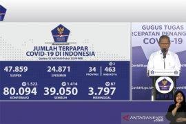 Positif COVID-19 bertambah 1.522, sembuh bertambah 1.414