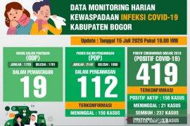 Jumlah pasien positif COVID-19 sembuh di Kabupaten Bogor capai 56 persen