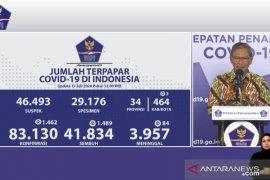 Update COVID-19 Jumat, pasien sembuh capai 41.834 orang dari 83.130 total kasus