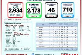 GTPP Bali: pasien sembuh COVID-19 bertambah 68 orang