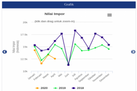 IPM dan pertumbuhan ekonomi Labuhanbatu meningkat