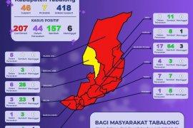 Pasien positif Corona di Tabalong bertambah hingga capai 207 orang