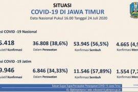 Angka kesembuhan pasien COVID-19 di Jatim capai 57,89 persen