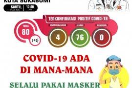 Tiga warga Sukabumi tertular COVID-19