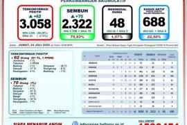 GTTP Bali: 75,93 persen pasien COVID-19 dinyatakan sembuh