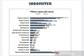 Survei Indometer: Elektabilitas Prabowo dan PDIP kokoh di puncak