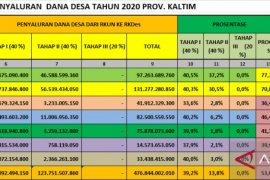 Paser dan Kukar berstatus kuning  dalam pencairan DD 2020