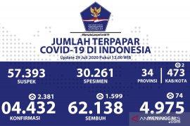 Total positif COVID-19 di Indonesia 104.432 kasus, Gorontalo 102 kasus baru