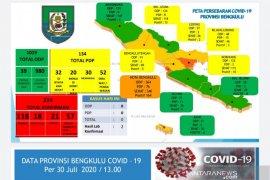 Dua pasien positif COVID-19 di Bengkulu meninggal