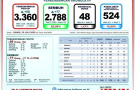 GTPP: 82,98 persen tingkat kesembuhan pasien positif COVID-19 di Bali