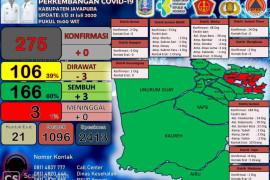106 pasien COVID-19 di Kabupaten Jayapura masih menjalani perawatan
