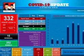 18 pelajar dan anggota Polri  positif terjangkit COVID-19