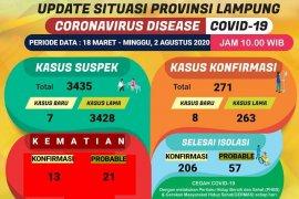 Dinkes kembali catat delapan penambahan kasus konfirmasi COVID-19 di Lampung