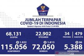 Di Indonesia, kasus COVID-19 tambah 1.922, sembuh tambah 1.813