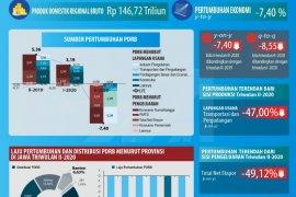 Ekonomi Banten triwulan II-2020 tumbuh negatif 7,40 Persen