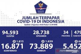 Pasien sembuh COVID-19 di Indonesia bertambah 1.839 jadi 73.889 orang