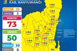 Pasien positif COVID-19 di Banyuwangi bertambah tiga orang menjadi 73 kasus