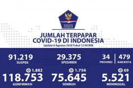Positif COVID-19 bertambah 1.882,  Gorontalo sebanyak 121 kasus
