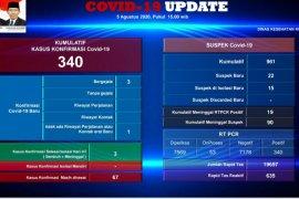 Nelayan dan anggota TNI  meninggal di Batam, positif COVID-19