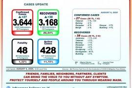GTPP Bali: 428 pasien COVID-19 masih dalam perawatan