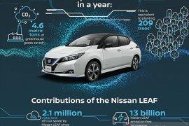 Nissan memperkuat kolaborasi dengan Indomobil
