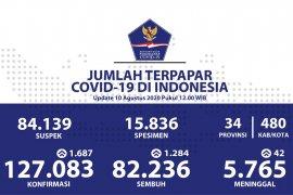 Positif COVID-19 bertambah 1.687 dan sembuh bertambah 1.284 orang