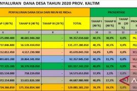 Penyaluran DD di Kaltim masih berkisar 58,8 persen