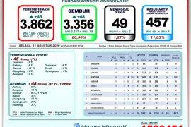 GTPP Bali: 3.356 pasien COVID-19 sudah sembuh