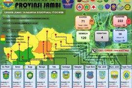 Kasus positif COVID-19 di Jambi  bertambah tujuh orang, tiga diantaranya klaster PetroChina