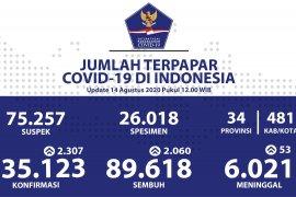 Positif COVID-19 Indonesia bertambah 2.307, total 135.123 kasus