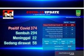 Tinggal 58 orang yang dirawat karena COVID-19 di sejumlah rumah sakit di Batam