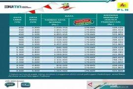 6.854 pelanggan nikmati Program Super Wow PLN Kalbar