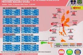 Pasien COVID-19 sembuh bertambah 48 orang di Malut