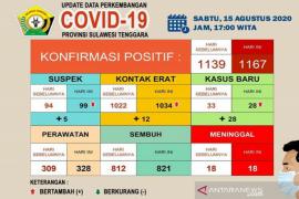 Pasien sembuh dari COVID-19 di Sultra capai 821 orang