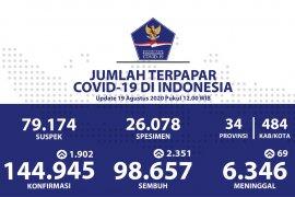 Kasus positif COVID-19 di Indonesia bertambah 1.902, sembuh  bertambah 2.351
