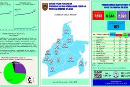 Kasus positif Corona di Tabalong bertambah 33 orang