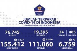 Positif COVID-19 di Indonesia bertambah 1.877, Gorontalo tidak ada tambahan kasus
