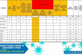 Positif COVID-19 di Labura berjumlah 12 orang