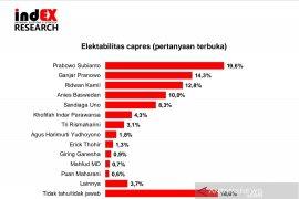 Elektabilitas Prabowo tertinggi, Ridwan Kamil dan Giring 10 besar