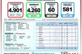Bali catat tambahan 71 pasien positif COVID-19 sembuh