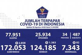 Tambahan positif COVID-19 di Indonesia 2.858, Gorontalo tidak ada tambahan