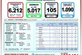 GTPP Bali catat tambahan 90 pasien positif COVID-19 yang sembuh