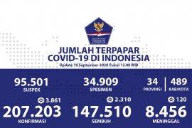 COVID RI hari ini: Positif bertambah 3.861, sembuh bertambah 2.310