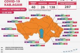 287 total kasus COVID-19 di Agam setelah 12 warga terkonfirmasi positif, Jumat (11/9)