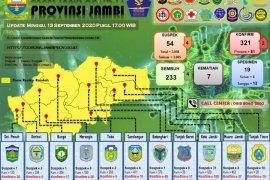 Balita di Kota Jambi dan Lansia asal Kerinci sembuh dari COVID-19