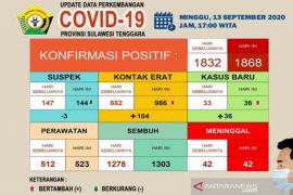 Total pasien sembuh dari COVID-19 di Sultra menjadi 1.303 orang