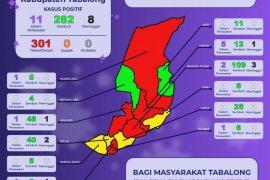 Pasien terkonfirmasi Corona di Tabalong bertambah 12 orang