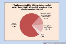 Survei: Publik meminta Pilkada 2020 ditunda