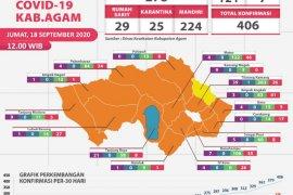 27 warga Agam kembali positif COVID-19 pada Jumat